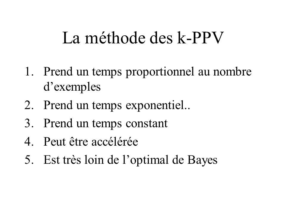 La méthode des k-PPV 1.Prend un temps proportionnel au nombre dexemples 2.Prend un temps exponentiel..