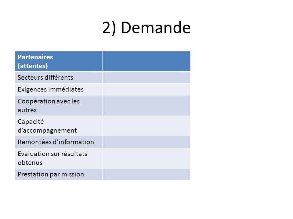 2) Demande Partenaires (attentes) Secteurs différents Exigences immédiates Coopération avec les autres Capacité daccompagnement Remontées dinformation Evaluation sur résultats obtenus Prestation par mission