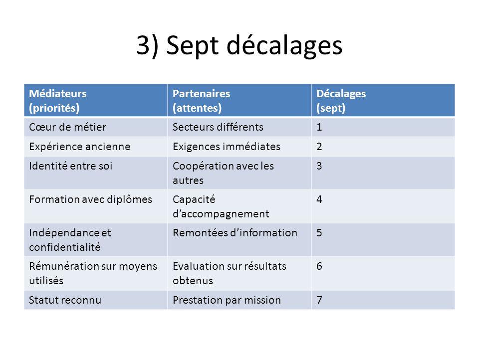 4) Ajustements .