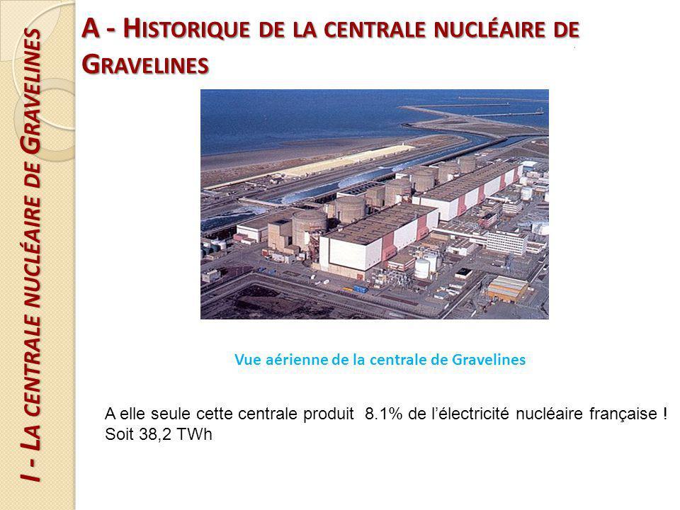 B - F ONCTIONNEMENT I - L A CENTRALE NUCLÉAIRE DE G RAVELINES