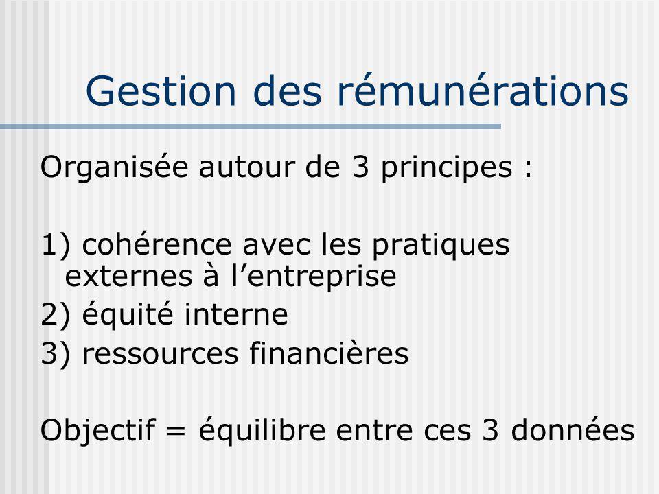 Gestion des rémunérations Organisée autour de 3 principes : 1) cohérence avec les pratiques externes à lentreprise 2) équité interne 3) ressources financières Objectif = équilibre entre ces 3 données