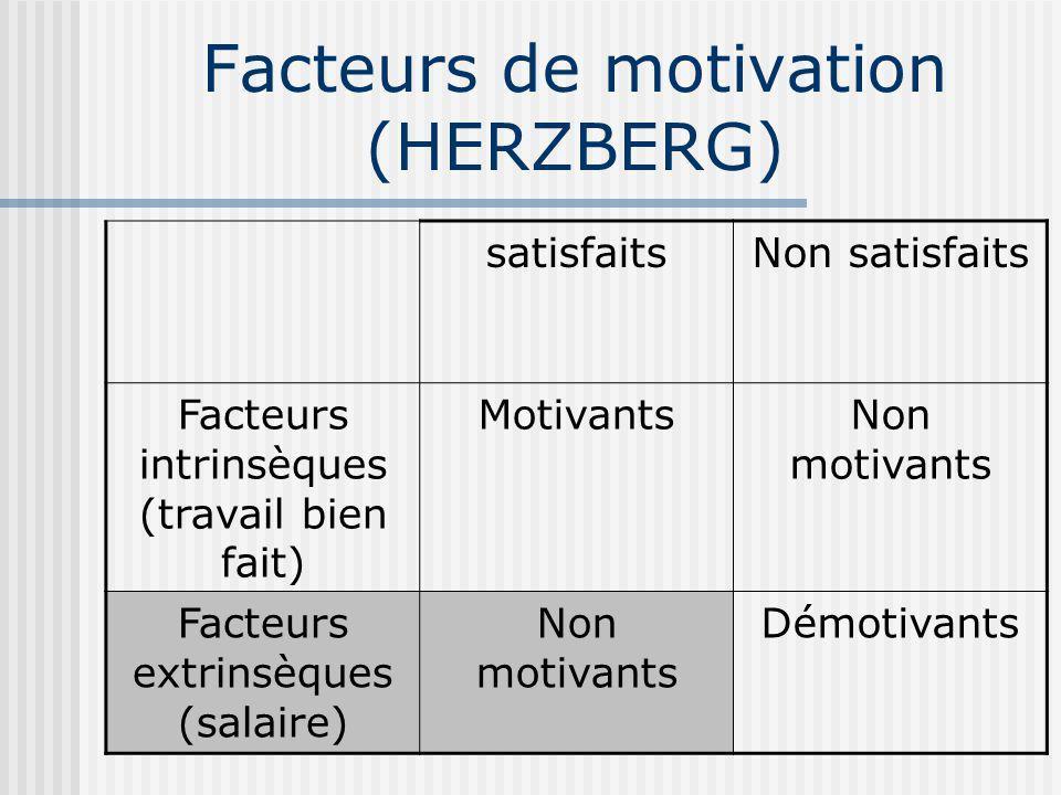 satisfaitsNon satisfaits Facteurs intrinsèques (travail bien fait) MotivantsNon motivants Facteurs extrinsèques (salaire) Non motivants Démotivants Facteurs de motivation (HERZBERG)