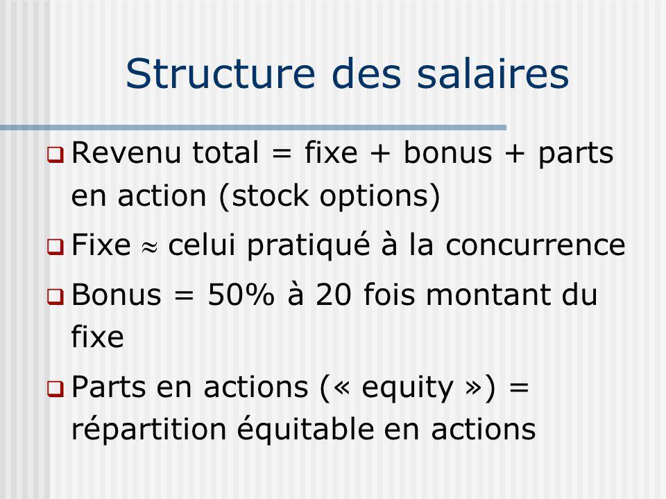 Revenu total = fixe + bonus + parts en action (stock options) Fixe celui pratiqué à la concurrence Bonus = 50% à 20 fois montant du fixe Parts en actions (« equity ») = répartition équitable en actions Structure des salaires
