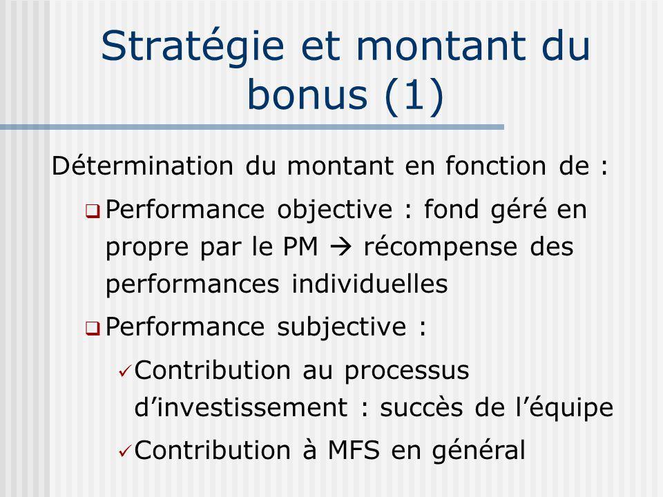 Stratégie et montant du bonus (1) Détermination du montant en fonction de : Performance objective : fond géré en propre par le PM récompense des performances individuelles Performance subjective : Contribution au processus dinvestissement : succès de léquipe Contribution à MFS en général