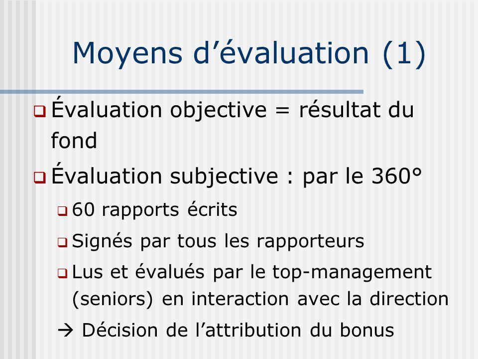 Évaluation objective = résultat du fond Évaluation subjective : par le 360° 60 rapports écrits Signés par tous les rapporteurs Lus et évalués par le top-management (seniors) en interaction avec la direction Décision de lattribution du bonus Moyens dévaluation (1)