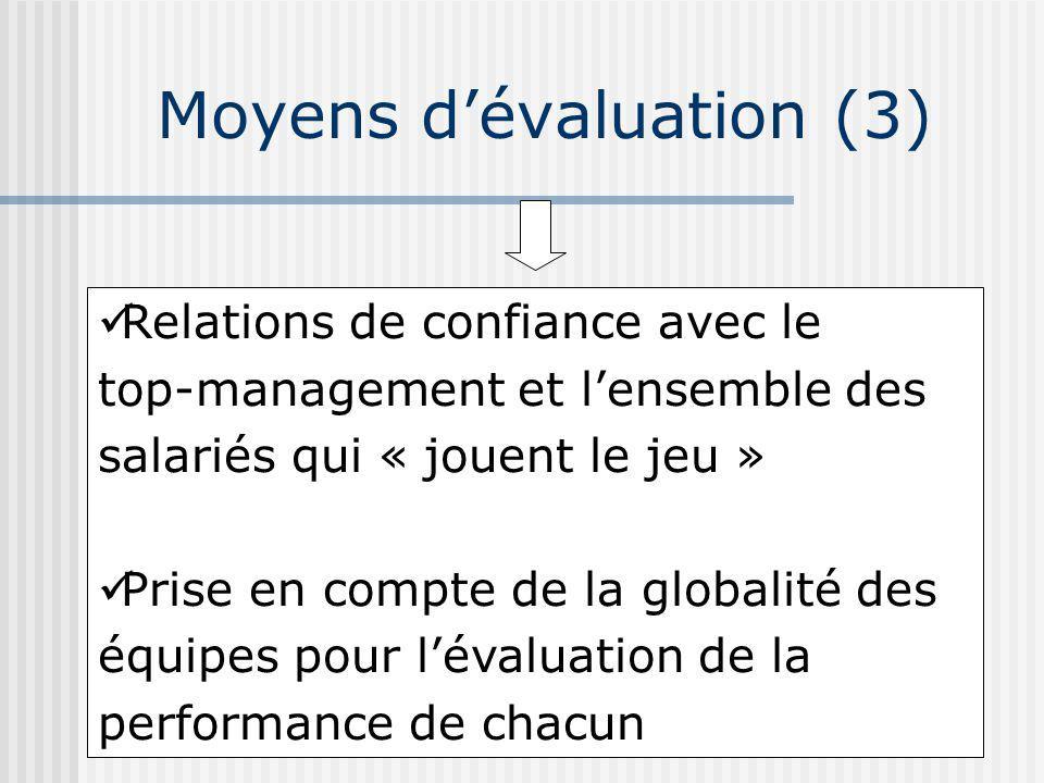 Moyens dévaluation (3) Relations de confiance avec le top-management et lensemble des salariés qui « jouent le jeu » Prise en compte de la globalité des équipes pour lévaluation de la performance de chacun