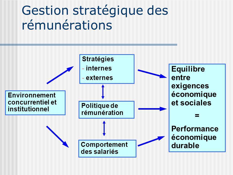 Gestion stratégique des rémunérations Environnement concurrentiel et institutionnel Stratégies - internes - externes Politique de rémunération Comportement des salariés Equilibre entre exigences économique et sociales = Performance économique durable