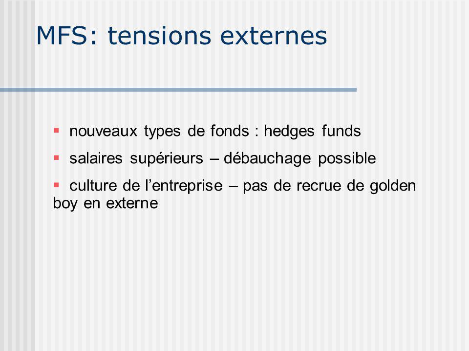 MFS: tensions externes nouveaux types de fonds : hedges funds salaires supérieurs – débauchage possible culture de lentreprise – pas de recrue de golden boy en externe