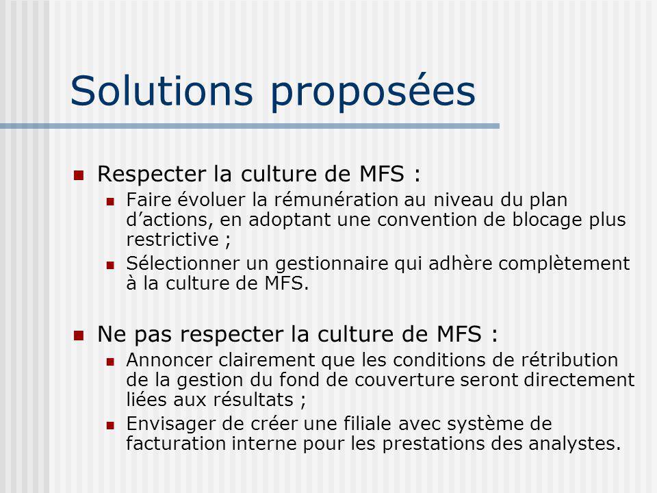 Solutions proposées Respecter la culture de MFS : Faire évoluer la rémunération au niveau du plan dactions, en adoptant une convention de blocage plus restrictive ; Sélectionner un gestionnaire qui adhère complètement à la culture de MFS.
