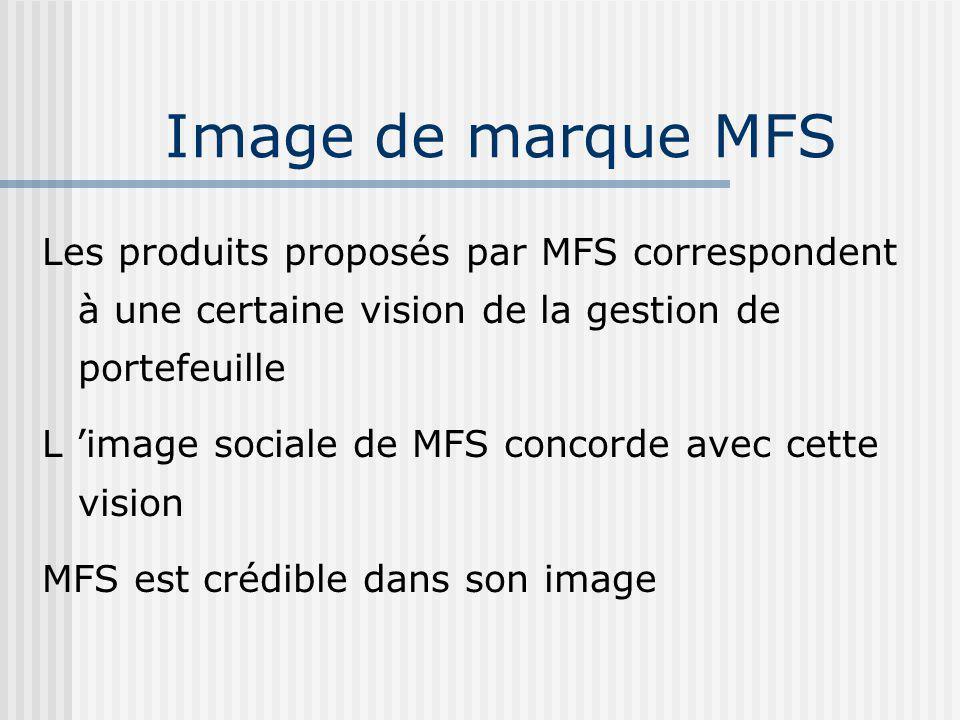 Les produits proposés par MFS correspondent à une certaine vision de la gestion de portefeuille L image sociale de MFS concorde avec cette vision MFS est crédible dans son image Image de marque MFS