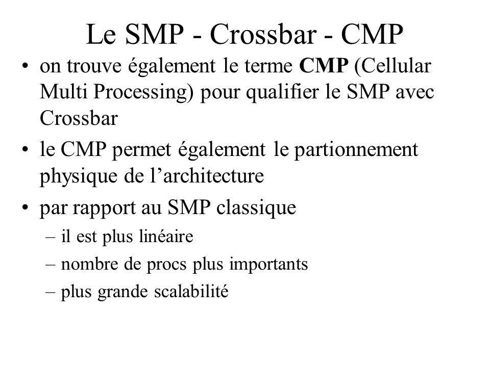 Le SMP - Crossbar - CMP on trouve également le terme CMP (Cellular Multi Processing) pour qualifier le SMP avec Crossbar le CMP permet également le partionnement physique de larchitecture par rapport au SMP classique –il est plus linéaire –nombre de procs plus importants –plus grande scalabilité