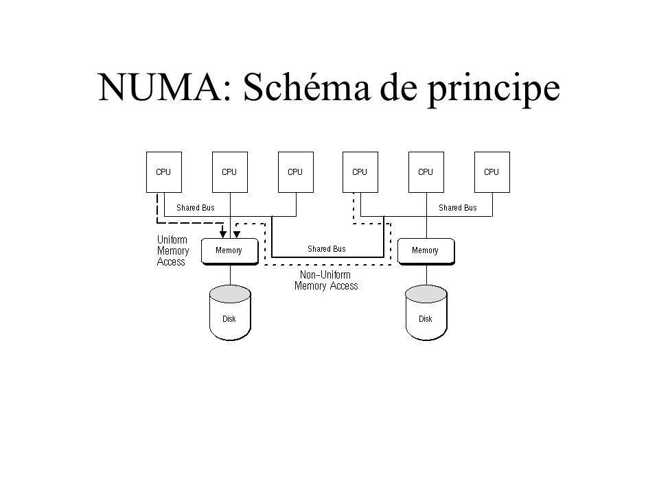 NUMA: Schéma de principe