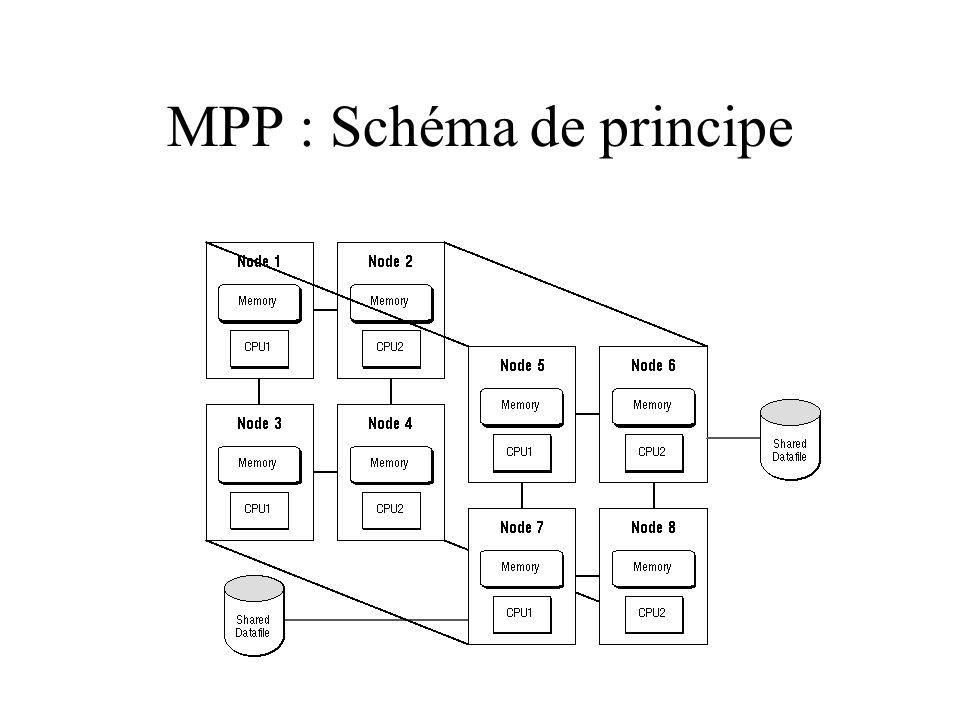 MPP : Schéma de principe