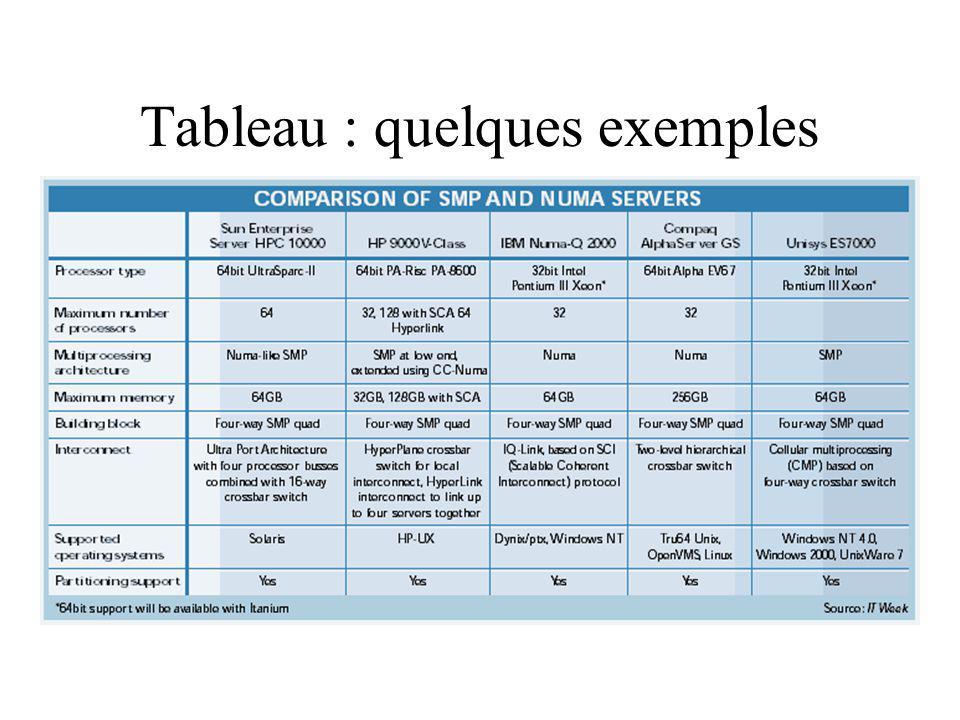 Tableau : quelques exemples
