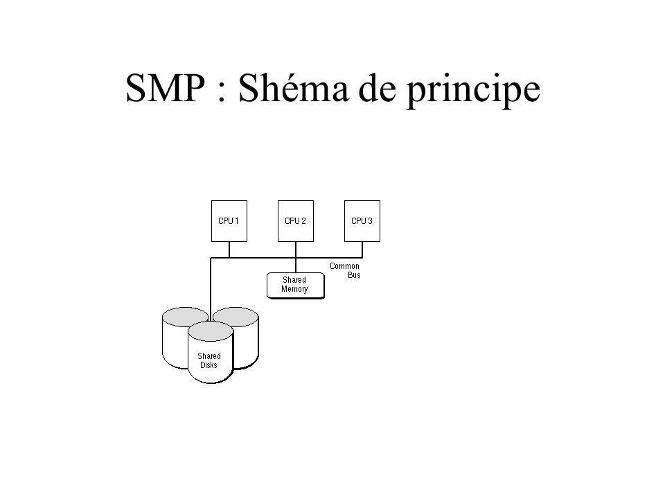 SMP : Shéma de principe