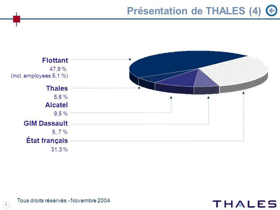 9 Tous droits réservés - Novembre 2004 Présentation de THALES (4) Thales 5,6 % Flottant 47,9 % (incl.