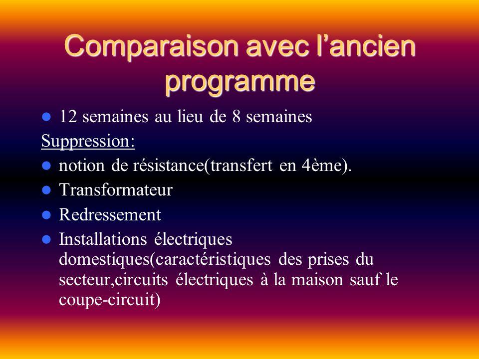 12 semaines au lieu de 8 semaines Suppression: notion de résistance(transfert en 4ème). Transformateur Redressement Installations électriques domestiq