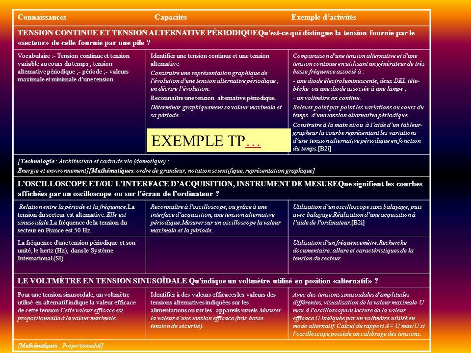 Connaissances Capacités Exemple dactivités TENSION CONTINUE ET TENSION ALTERNATIVE PÉRIODIQUEQu'est-ce qui distingue la tension fournie par le «secteu