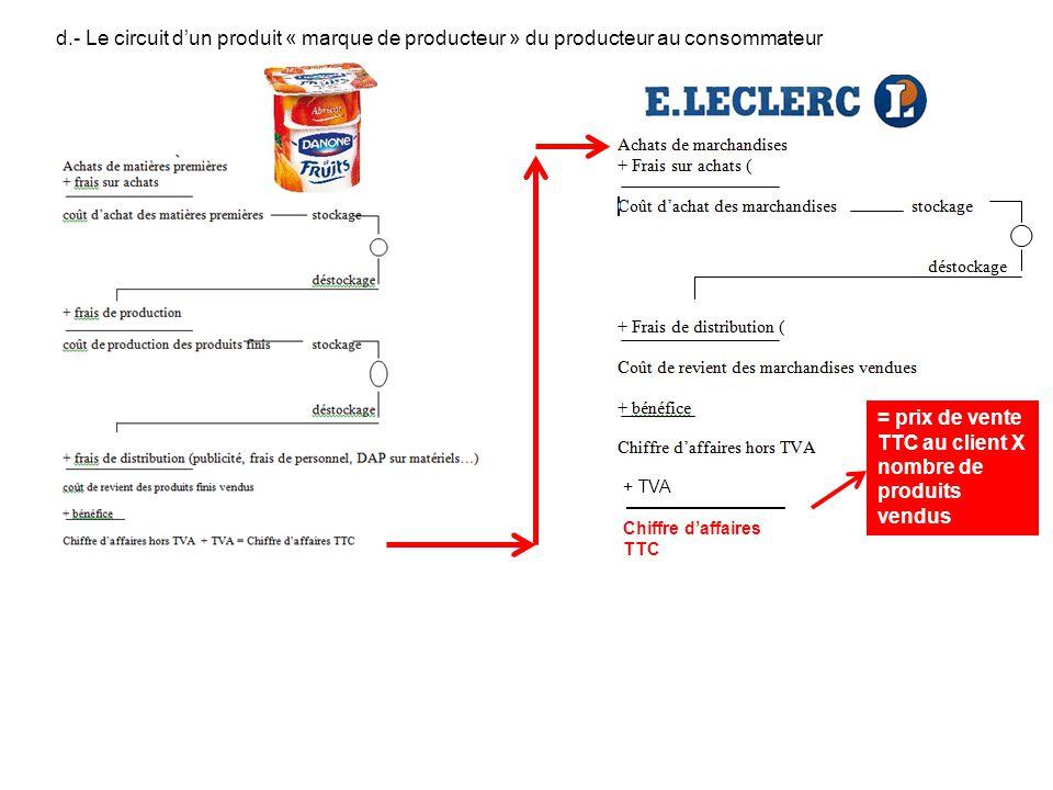 d.- Le circuit dun produit « marque de producteur » du producteur au consommateur + TVA Chiffre daffaires TTC = prix de vente TTC au client X nombre d