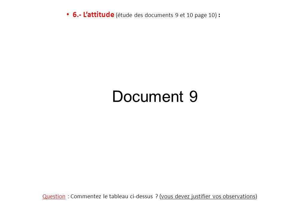 6.- Lattitude (étude des documents 9 et 10 page 10) : Question : Commentez le tableau ci-dessus ? (vous devez justifier vos observations) Document 9