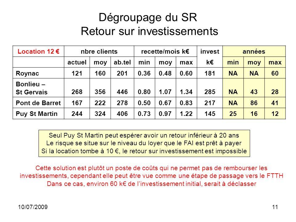 10/07/200911 Dégroupage du SR Retour sur investissements Seul Puy St Martin peut espérer avoir un retour inférieur à 20 ans Le risque se situe sur le niveau du loyer que le FAI est prêt à payer Si la location tombe à 10, le retour sur investissement est impossible Location 12 nbre clientsrecette/mois kinvestannées actuelmoyab.telminmoymaxkminmoymax Roynac1211602010.360.480.60181NA 60 Bonlieu – St Gervais2683564460.801.071.34285NA4328 Pont de Barret1672222780.500.670.83217NA8641 Puy St Martin2443244060.730.971.22145251612 Cette solution est plutôt un poste de coûts qui ne permet pas de rembourser les investissements, cependant elle peut être vue comme une étape de passage vers le FTTH Dans ce cas, environ 60 k de linvestissement initial, serait à déclasser