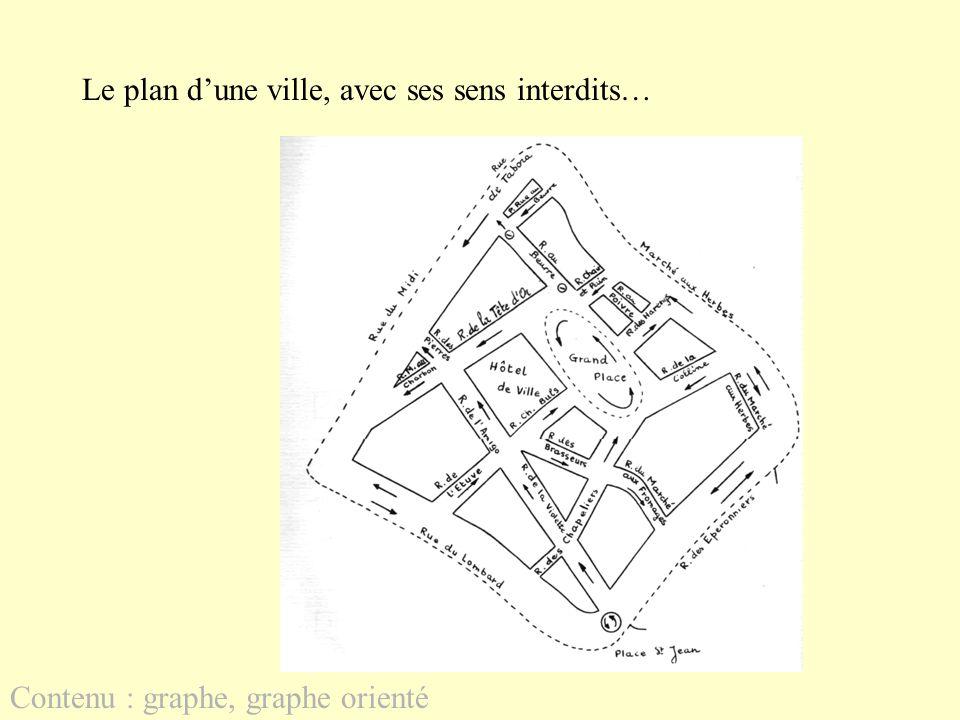Le plan dune ville, avec ses sens interdits… Contenu : graphe, graphe orienté