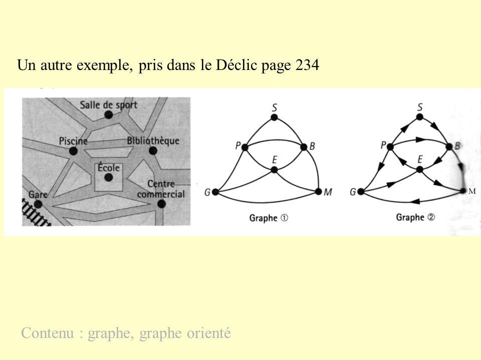 Un autre exemple, pris dans le Déclic page 234 Contenu : graphe, graphe orienté