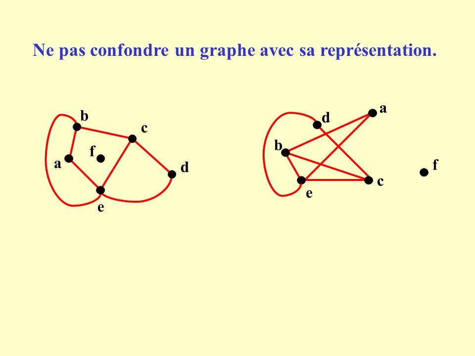 Ne pas confondre un graphe avec sa représentation. d b a a d b e e f f c c