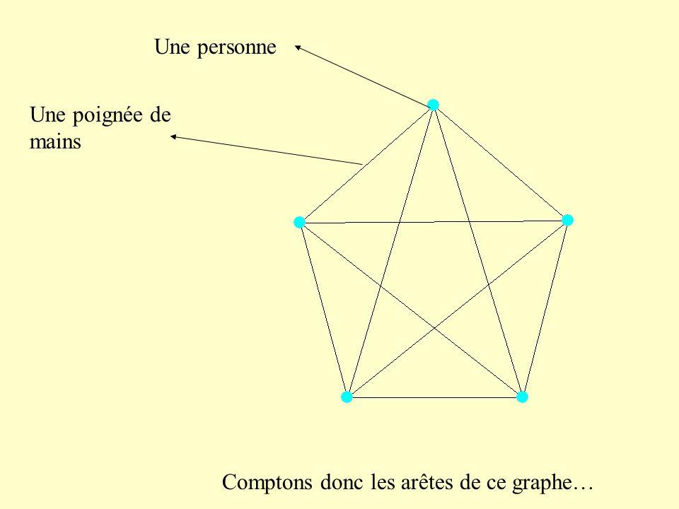 Comptons donc les arêtes de ce graphe… Une personne Une poignée de mains