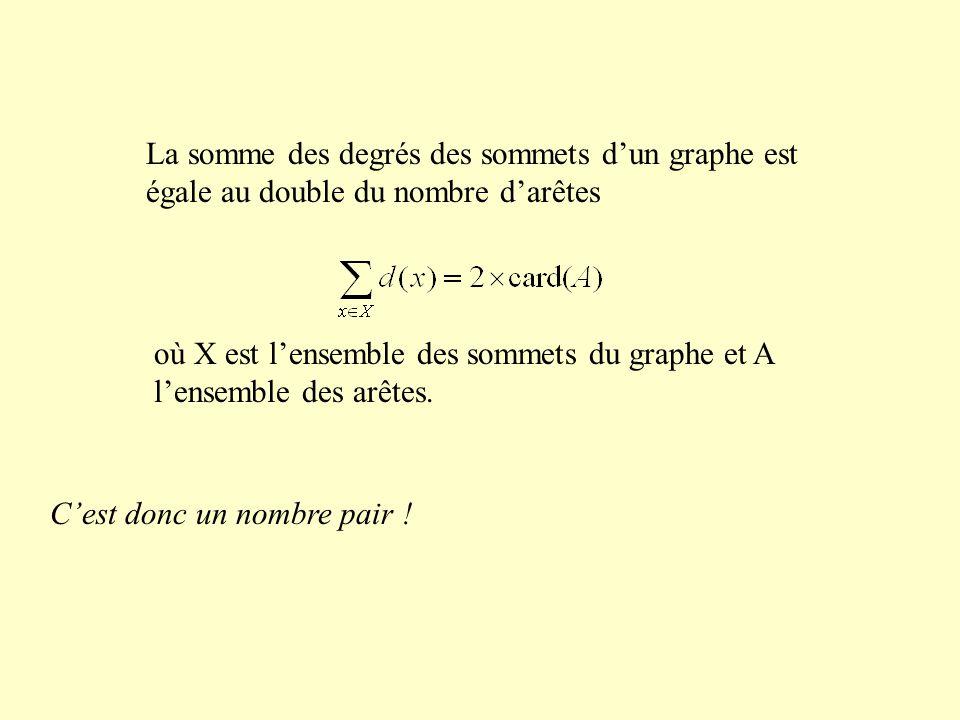 La somme des degrés des sommets dun graphe est égale au double du nombre darêtes Cest donc un nombre pair ! où X est lensemble des sommets du graphe e
