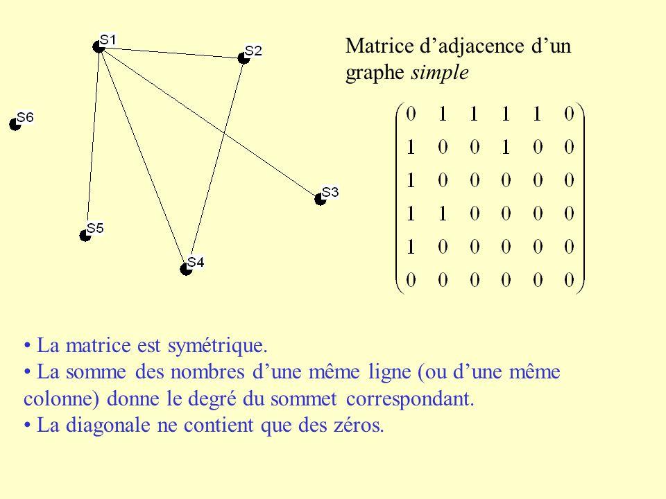 Matrice dadjacence dun graphe simple La matrice est symétrique. La somme des nombres dune même ligne (ou dune même colonne) donne le degré du sommet c