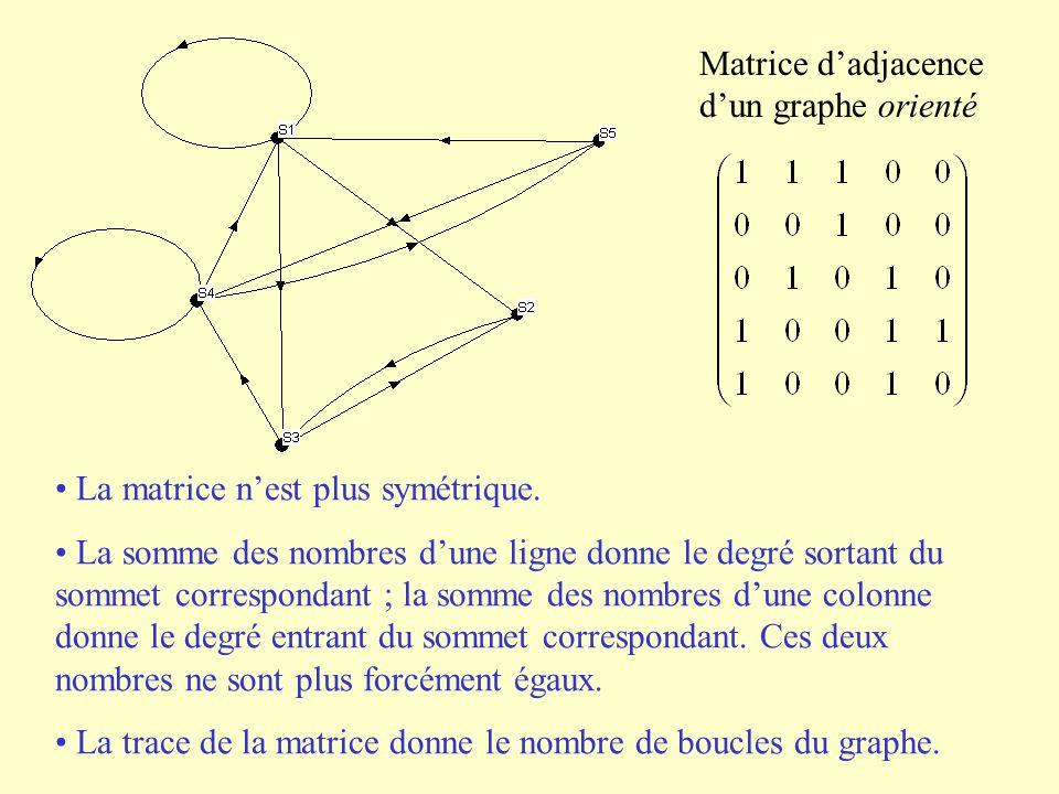 Matrice dadjacence dun graphe orienté La matrice nest plus symétrique. La somme des nombres dune ligne donne le degré sortant du sommet correspondant