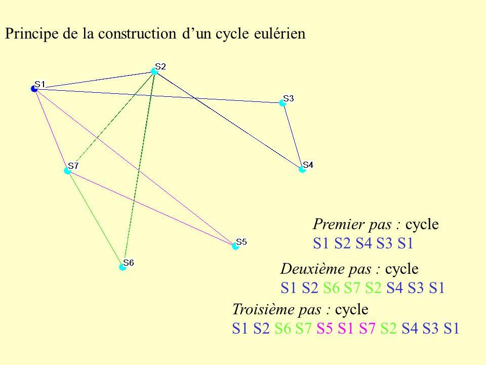 Principe de la construction dun cycle eulérien Premier pas : cycle S1 S2 S4 S3 S1 Deuxième pas : cycle S1 S2 S6 S7 S2 S4 S3 S1 Troisième pas : cycle S1 S2 S6 S7 S5 S1 S7 S2 S4 S3 S1