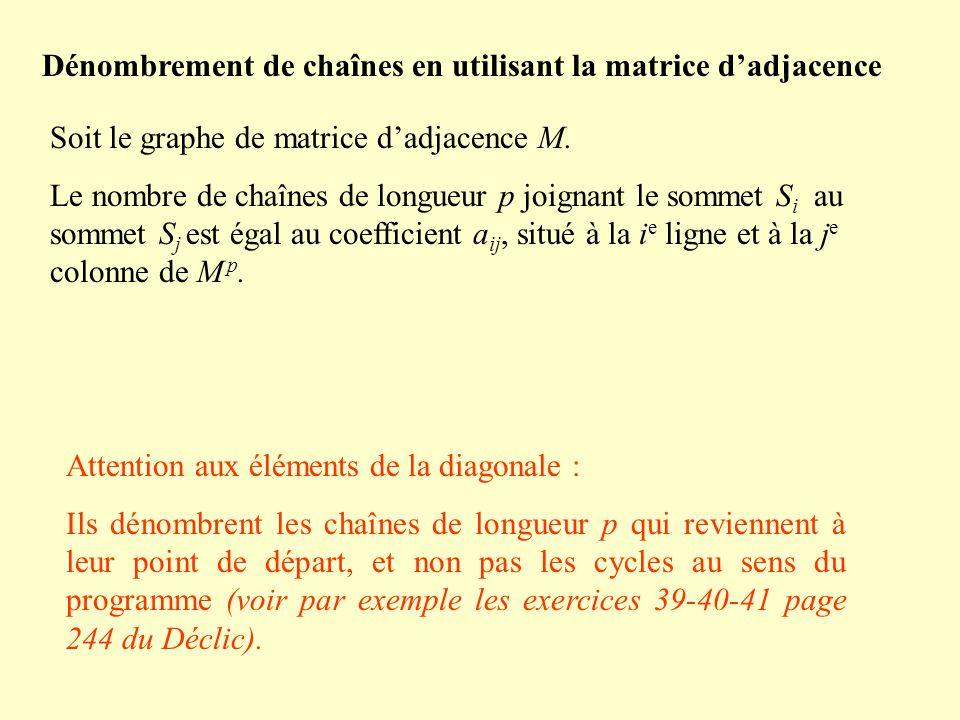 Dénombrement de chaînes en utilisant la matrice dadjacence Soit le graphe de matrice dadjacence M.