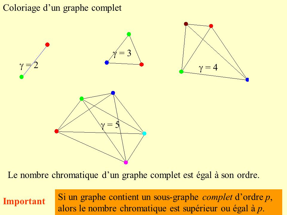 Coloriage dun graphe complet = 2 = 3 = 4 = 5 Le nombre chromatique dun graphe complet est égal à son ordre.