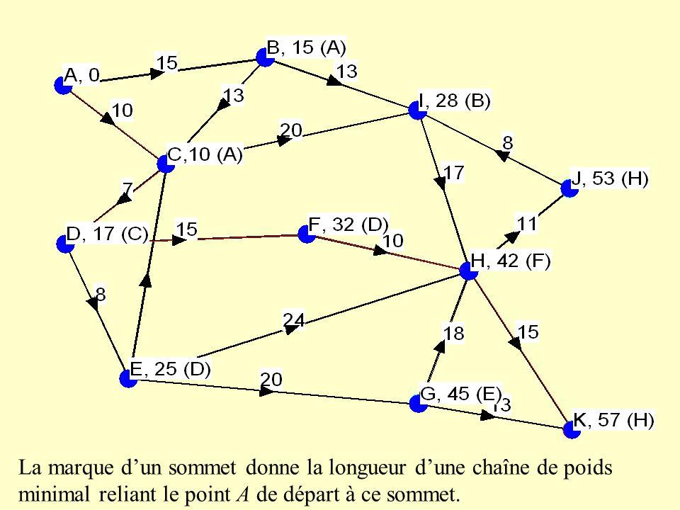 La marque dun sommet donne la longueur dune chaîne de poids minimal reliant le point A de départ à ce sommet.