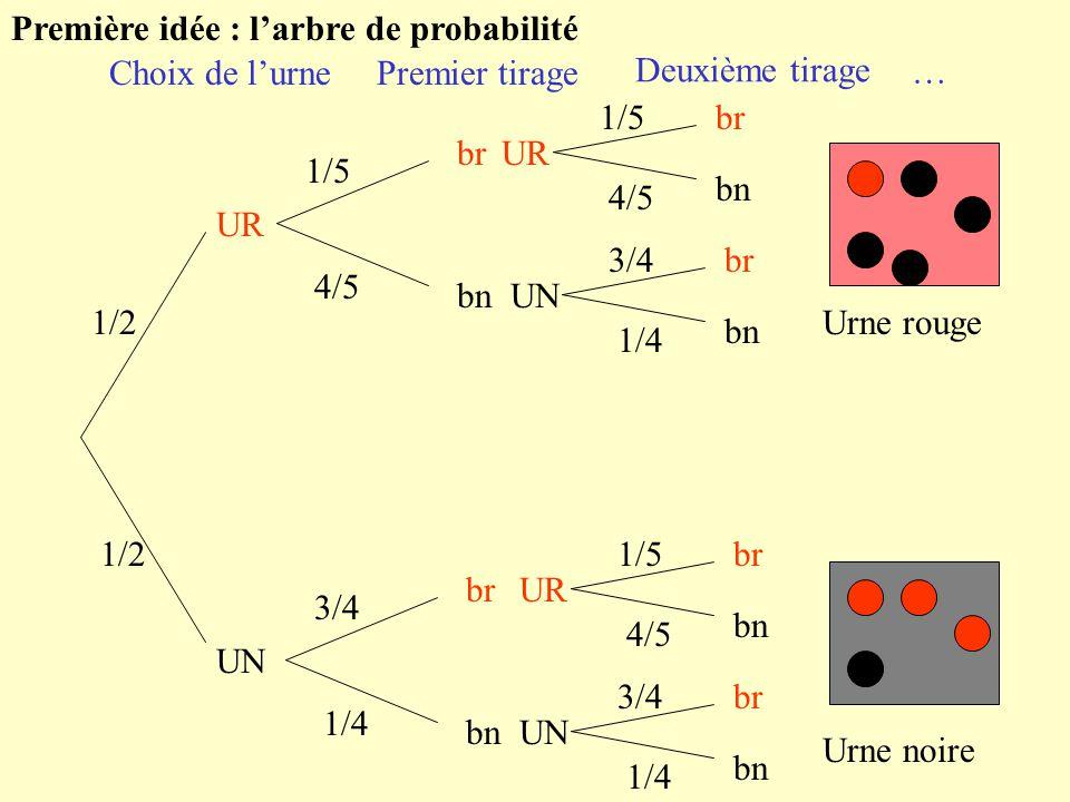 Première idée : larbre de probabilité UR UN 1/2 1/5 4/5 br bn 3/4 1/4 bn br UR 1/5 4/5 br bn UR 1/5 4/5 br bn UN 3/4 1/4 br bn UN 3/4 1/4 br bn Choix de lurnePremier tirage Deuxième tirage … Urne rouge Urne noire