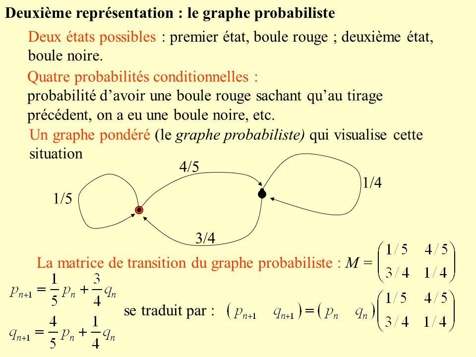 Deuxième représentation : le graphe probabiliste Deux états possibles : premier état, boule rouge ; deuxième état, boule noire. Quatre probabilités co