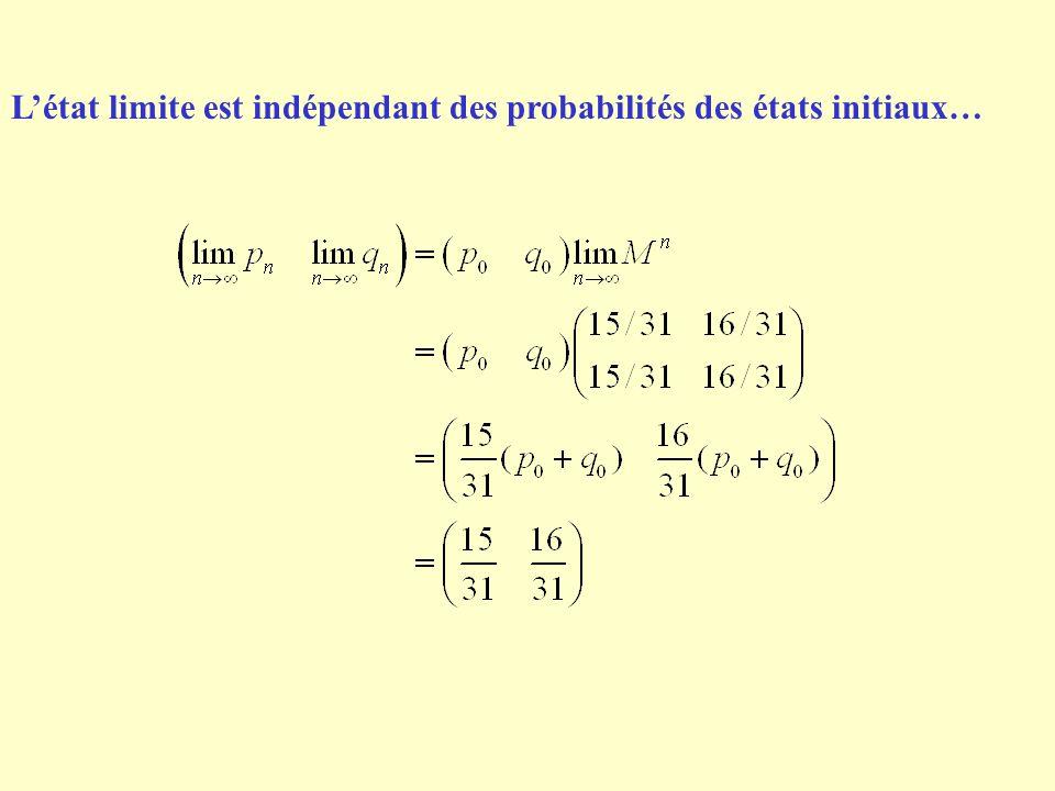 Létat limite est indépendant des probabilités des états initiaux…