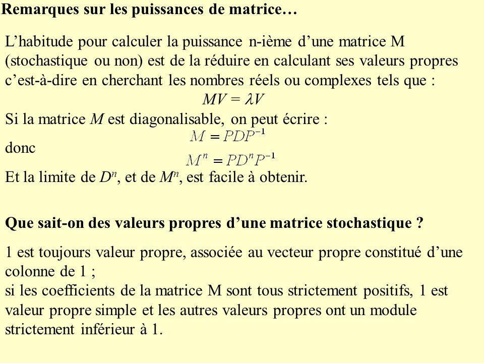 Remarques sur les puissances de matrice… Lhabitude pour calculer la puissance n-ième dune matrice M (stochastique ou non) est de la réduire en calculant ses valeurs propres cest-à-dire en cherchant les nombres réels ou complexes tels que : MV = V Si la matrice M est diagonalisable, on peut écrire : donc Et la limite de D n, et de M n, est facile à obtenir.