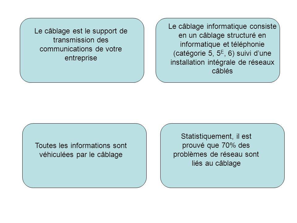 Le câblage est le support de transmission des communications de votre entreprise Le câblage informatique consiste en un câblage structuré en informatique et téléphonie (catégorie 5, 5 E, 6) suivi dune installation intégrale de réseaux câblés Toutes les informations sont véhiculées par le câblage Statistiquement, il est prouvé que 70% des problèmes de réseau sont liés au câblage