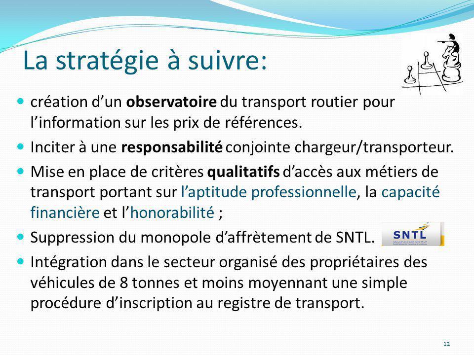 La stratégie à suivre: création dun observatoire du transport routier pour linformation sur les prix de références. Inciter à une responsabilité conjo