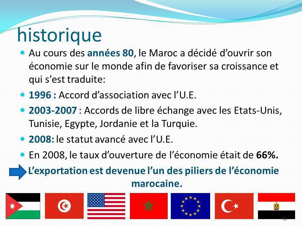 historique Au cours des années 80, le Maroc a décidé douvrir son économie sur le monde afin de favoriser sa croissance et qui sest traduite: 1996 : Ac