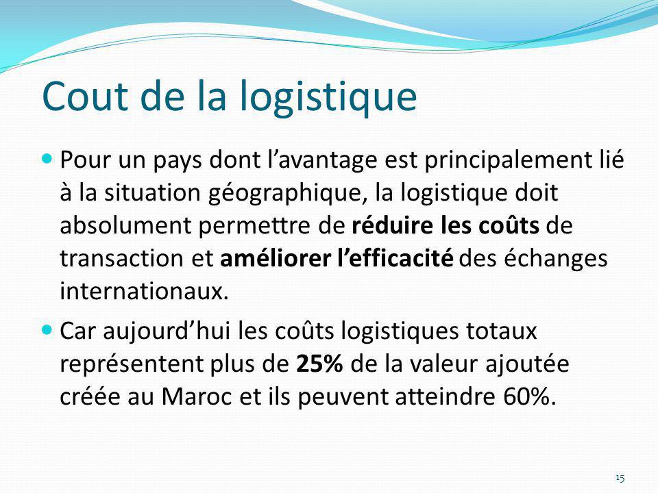 Cout de la logistique Pour un pays dont lavantage est principalement lié à la situation géographique, la logistique doit absolument permettre de rédui
