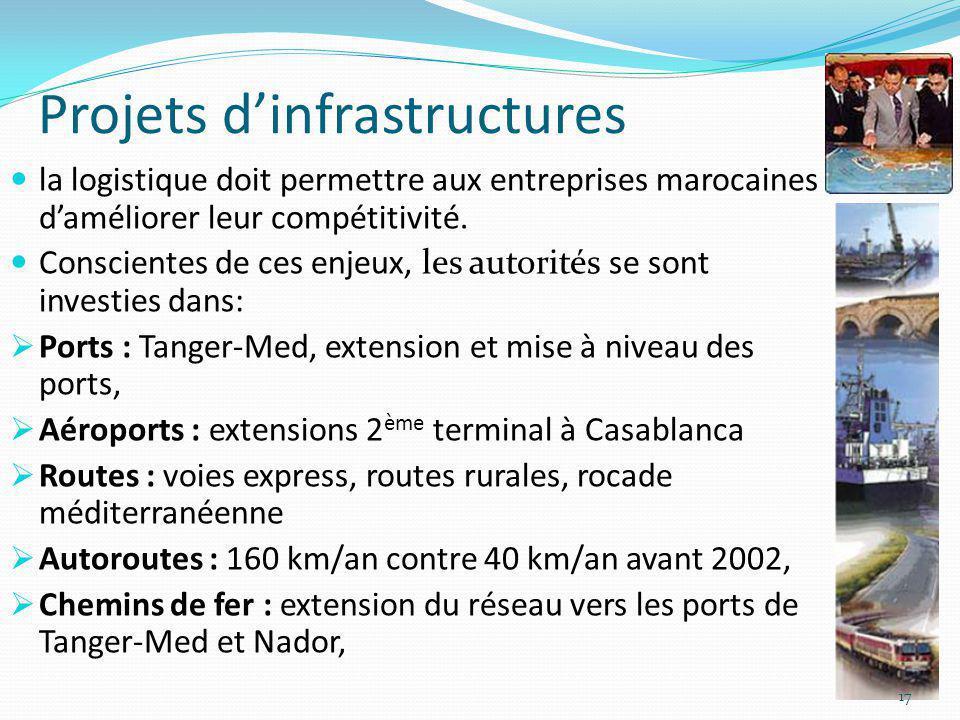 Projets dinfrastructures la logistique doit permettre aux entreprises marocaines daméliorer leur compétitivité. Conscientes de ces enjeux, les autorit