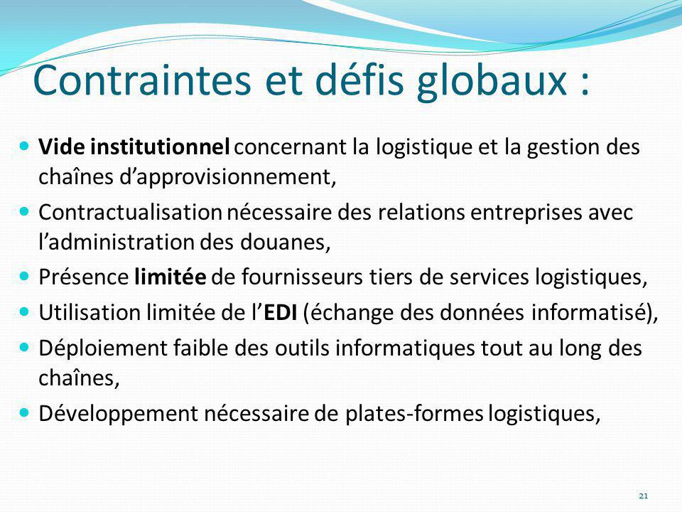 Contraintes et défis globaux : Vide institutionnel concernant la logistique et la gestion des chaînes dapprovisionnement, Contractualisation nécessair
