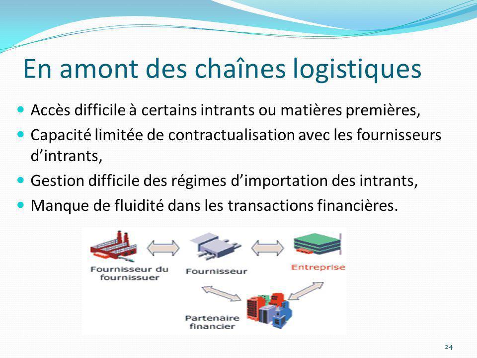 En amont des chaînes logistiques Accès difficile à certains intrants ou matières premières, Capacité limitée de contractualisation avec les fournisseu