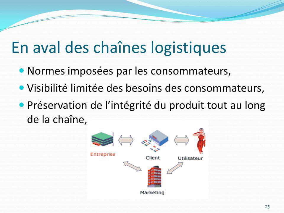 En aval des chaînes logistiques Normes imposées par les consommateurs, Visibilité limitée des besoins des consommateurs, Préservation de lintégrité du