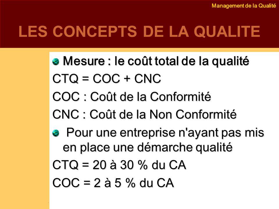 Management de la Qualité Emmanuel Delannoy e.delannoy@noolithic.com www.noolithic.com LES CONCEPTS DE LA QUALITE Mesure : le coût total de la qualité CTQ = COC + CNC COC : Coût de la Conformité CNC : Coût de la Non Conformité Pour une entreprise n ayant pas mis en place une démarche qualité Pour une entreprise n ayant pas mis en place une démarche qualité CTQ = 20 à 30 % du CA COC = 2 à 5 % du CA