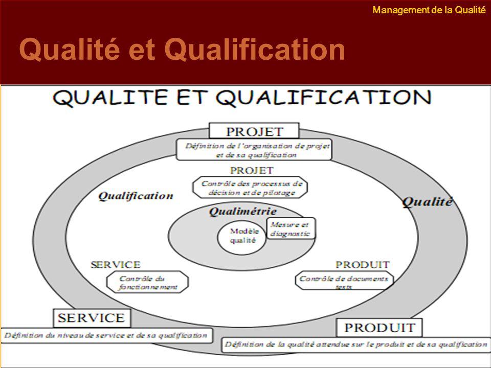 Management de la Qualité Emmanuel Delannoy e.delannoy@noolithic.com www.noolithic.com Qualité et Qualification